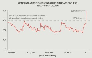 Concentration of CO2 Over History
