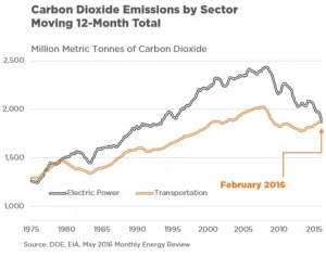 Carbon Dioxide Emissions by Sector