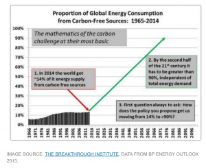 Proportion of Energy Consumption from Carbon Free Sources