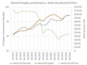 World Supply, Demand and Price