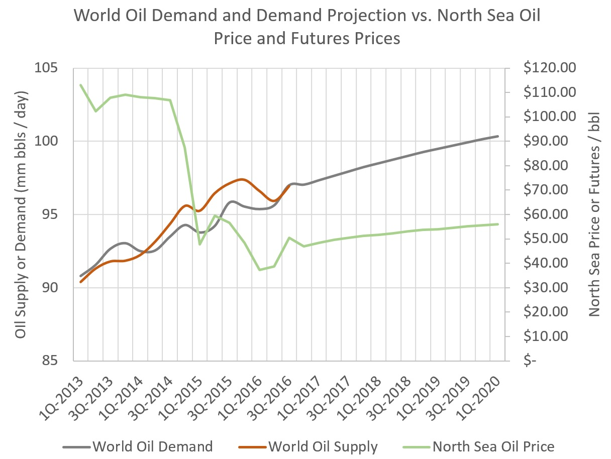 """Did the World Hit """"Peak Oil"""" in 2015 and Nobody Noticed"""