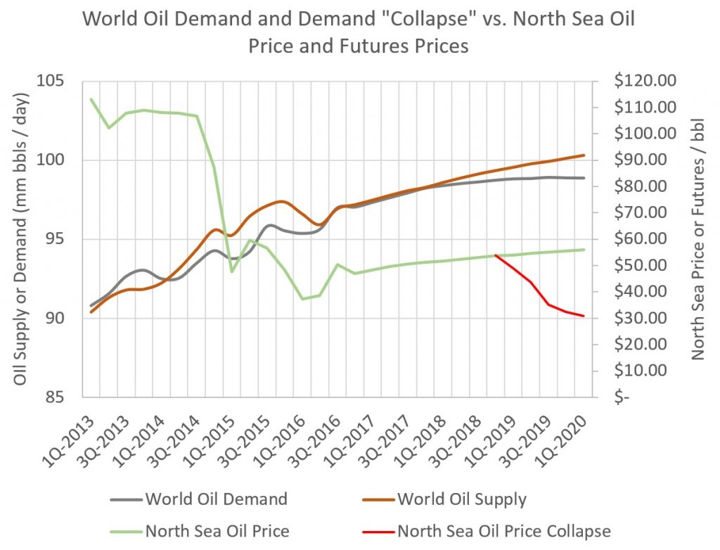 The Great Oil Slump of the 2020s – Part 1, Supply | OurWorldofEnergy