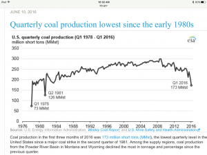 US Quarterly Coal Production
