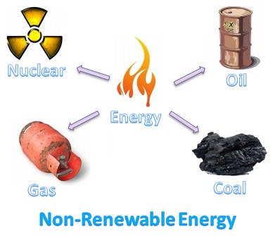 OWOE - Introduction To Energy - What are non-renewable energy ...
