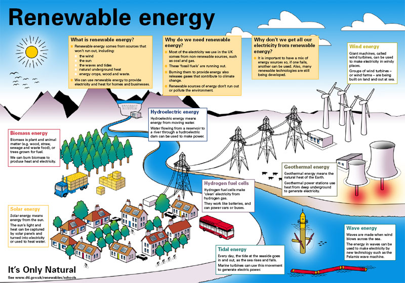 an introduction to the importance of the alternative energy sources These include biomass energy, wind energy, solar energy, geothermal energy, hydroelectric energy sources combined with the use of recycling, the use of clean alternative energies such as the home use of solar power systems will help ensure man's survival into the 21st century and beyond.
