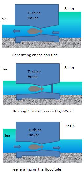 figure 3 how a tidal lagoon works sbtl. Black Bedroom Furniture Sets. Home Design Ideas