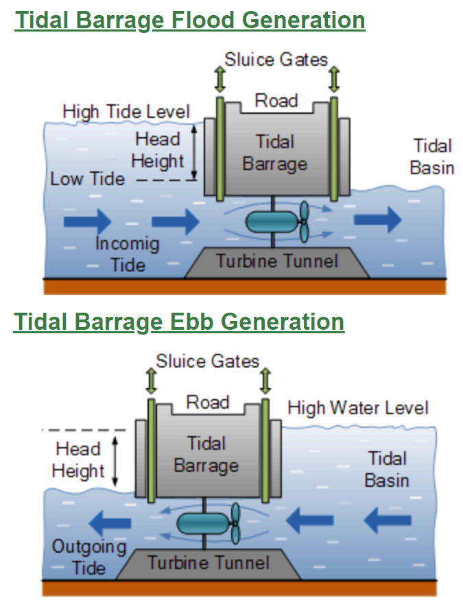 figure 3 how a tidal barrage works alternative energy. Black Bedroom Furniture Sets. Home Design Ideas