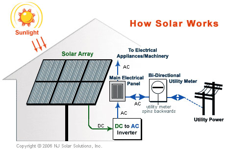 schematic of typical home solar system nj solar solutions inc