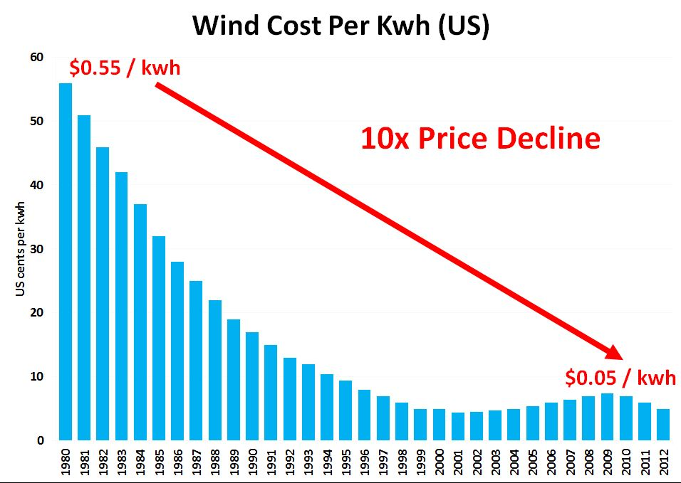 Owoe Wind What Is The Cost Of Electricity Produced From Energy